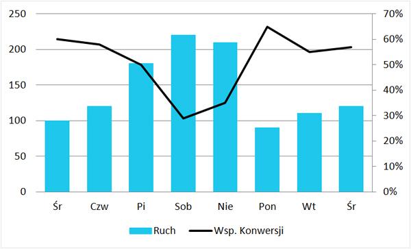 wykres zależności ruchu i konwersji w sklepie