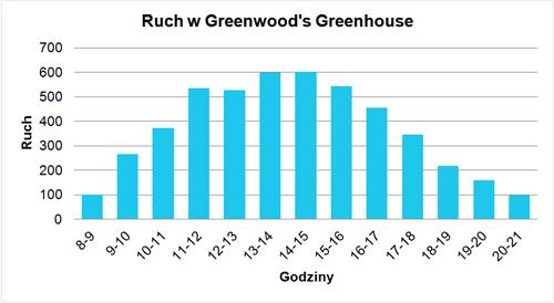 Greenwood 1