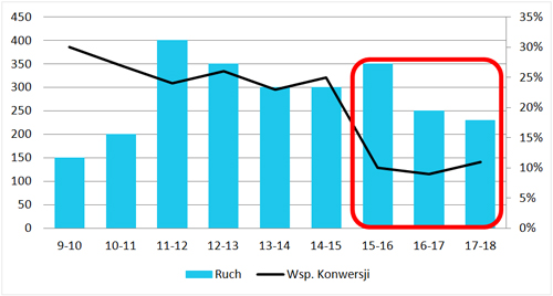 Tajemniczy Klient - wykres godzinowy