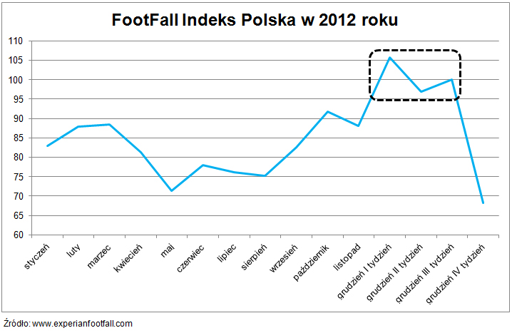 FootFall Indeks Polska 2012