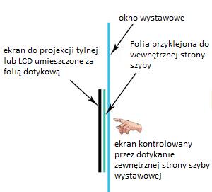 Folia interaktywna -  schemat działania