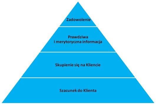 Zasady profesjonalnej obsługi klienta